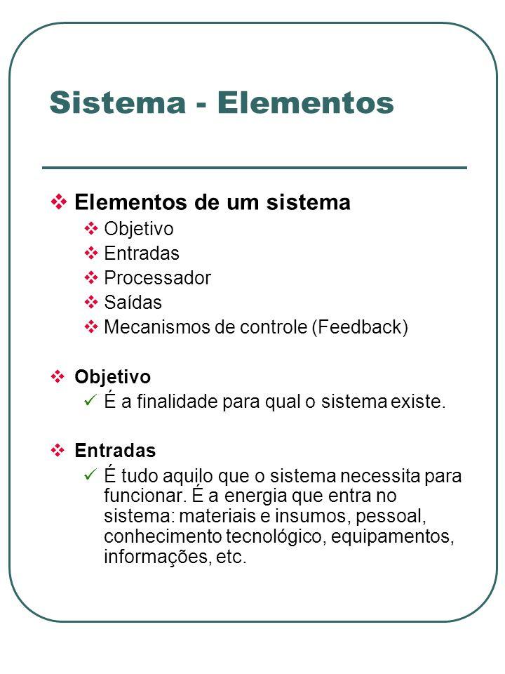 Sistema - Elementos Elementos de um sistema Objetivo Entradas