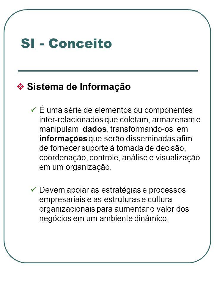 SI - Conceito Sistema de Informação