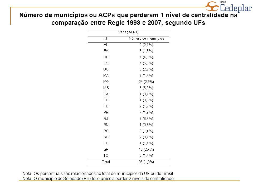 Número de municípios ou ACPs que perderam 1 nível de centralidade na comparação entre Regic 1993 e 2007, segundo UFs