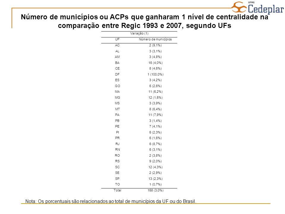 Número de municípios ou ACPs que ganharam 1 nível de centralidade na comparação entre Regic 1993 e 2007, segundo UFs