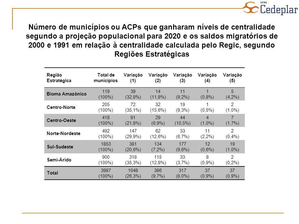 Número de municípios ou ACPs que ganharam níveis de centralidade segundo a projeção populacional para 2020 e os saldos migratórios de 2000 e 1991 em relação à centralidade calculada pelo Regic, segundo Regiões Estratégicas