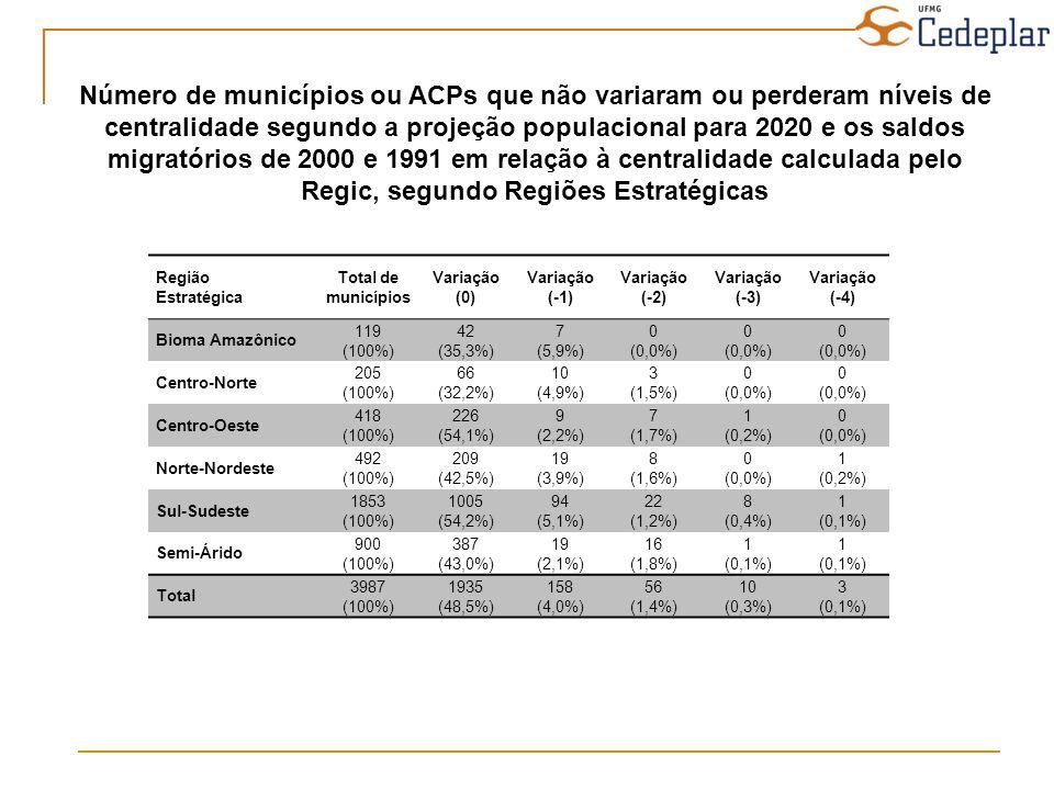 Número de municípios ou ACPs que não variaram ou perderam níveis de centralidade segundo a projeção populacional para 2020 e os saldos migratórios de 2000 e 1991 em relação à centralidade calculada pelo Regic, segundo Regiões Estratégicas