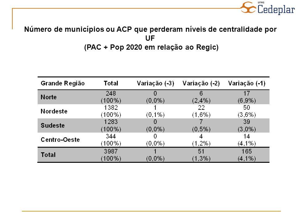 Número de municípios ou ACP que perderam níveis de centralidade por UF
