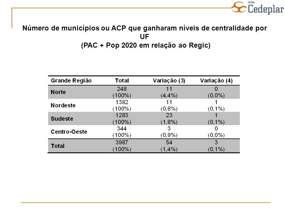 Número de municípios ou ACP que ganharam níveis de centralidade por UF
