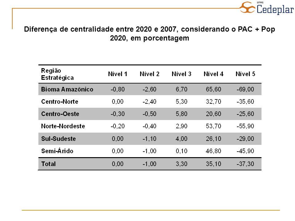 Diferença de centralidade entre 2020 e 2007, considerando o PAC + Pop 2020, em porcentagem