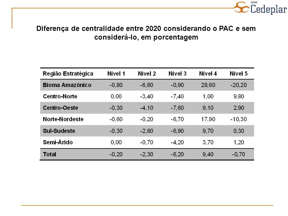 Diferença de centralidade entre 2020 considerando o PAC e sem considerá-lo, em porcentagem
