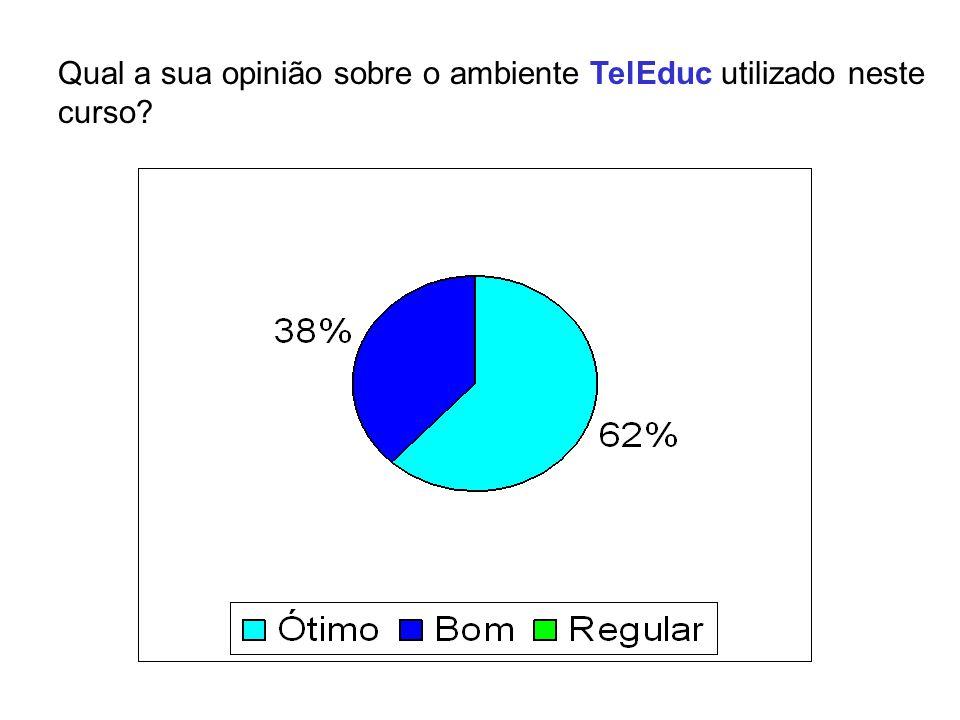 Qual a sua opinião sobre o ambiente TelEduc utilizado neste curso