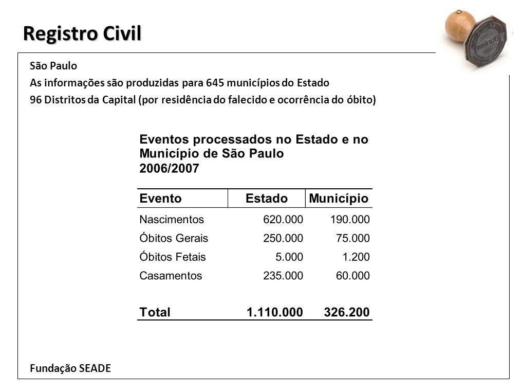 Registro Civil São Paulo