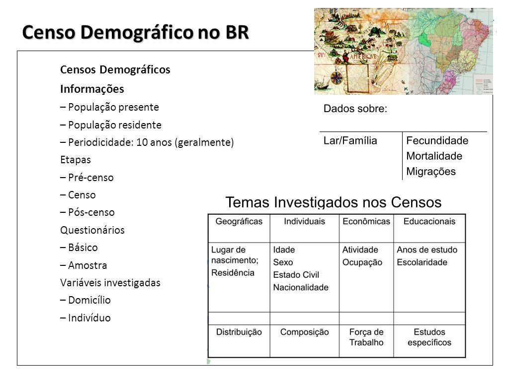 Censo Demográfico no BR