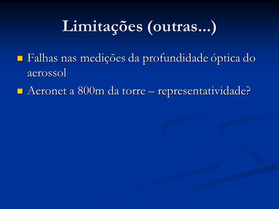Limitações (outras...) Falhas nas medições da profundidade óptica do aerossol.