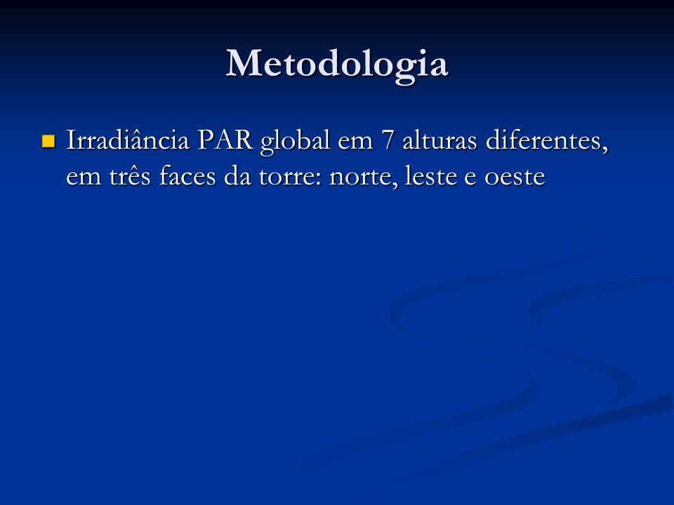 Metodologia Irradiância PAR global em 7 alturas diferentes, em três faces da torre: norte, leste e oeste.