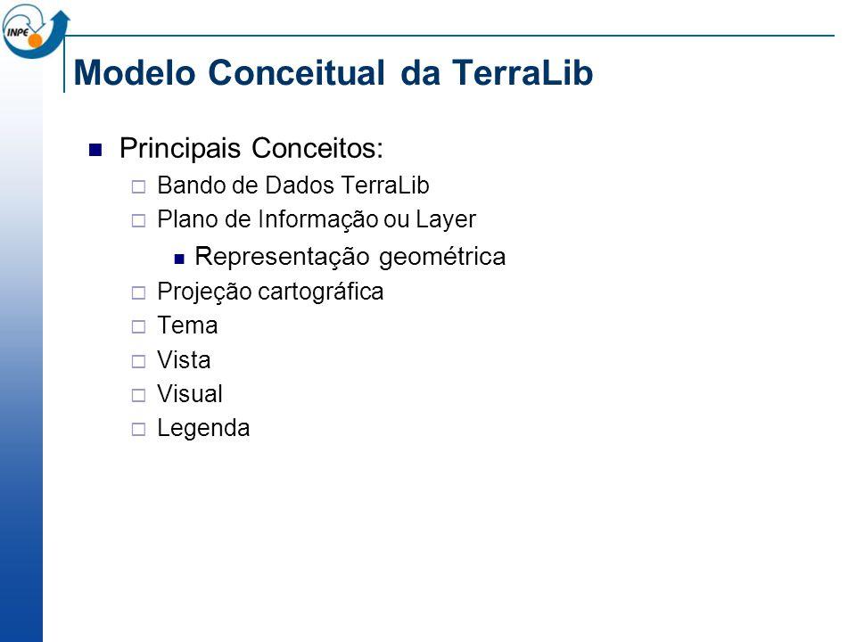Modelo Conceitual da TerraLib