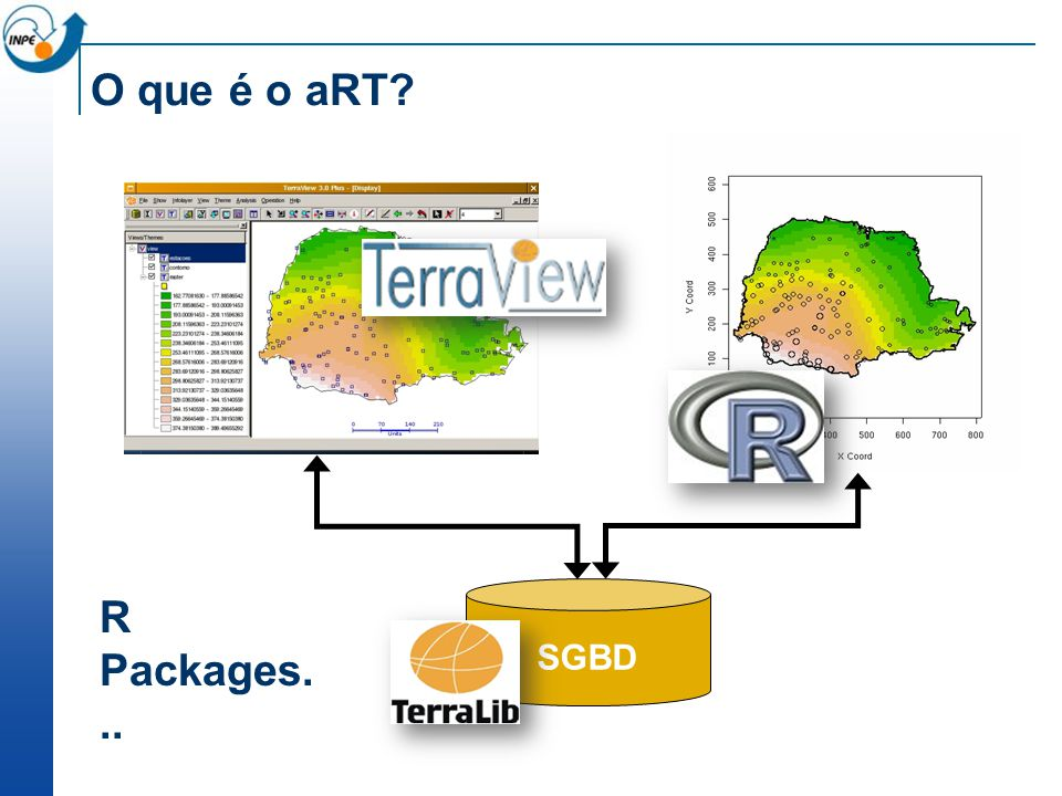 O que é o aRT SGBD R Packages...