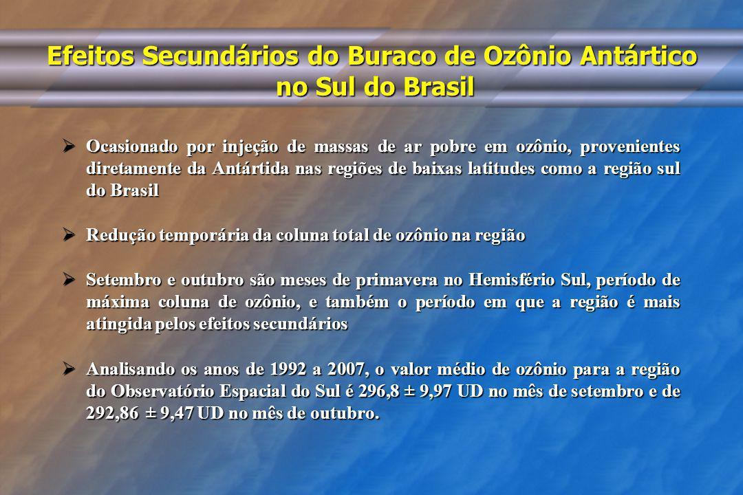 Efeitos Secundários do Buraco de Ozônio Antártico no Sul do Brasil