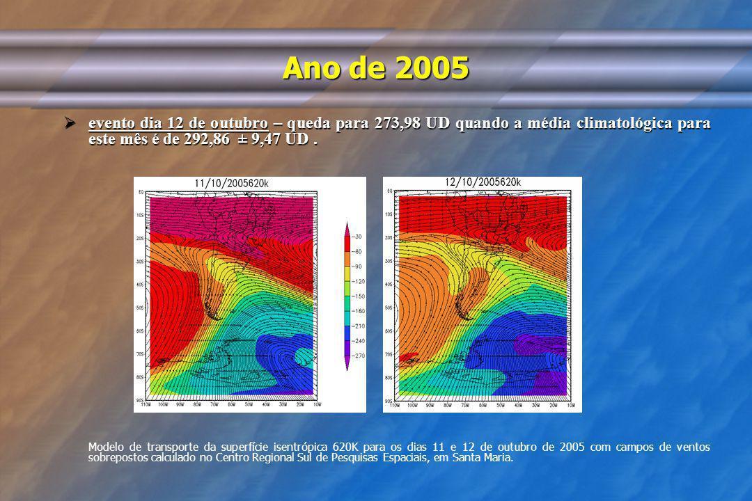 Ano de 2005 evento dia 12 de outubro – queda para 273,98 UD quando a média climatológica para este mês é de 292,86 ± 9,47 UD .