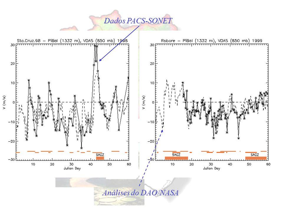 Dados PACS-SONET Análises do DAO/NASA