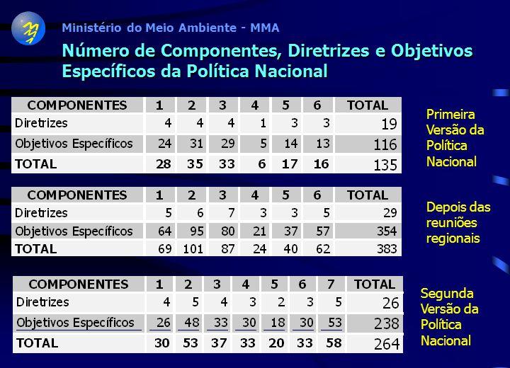 Número de Componentes, Diretrizes e Objetivos Específicos da Política Nacional