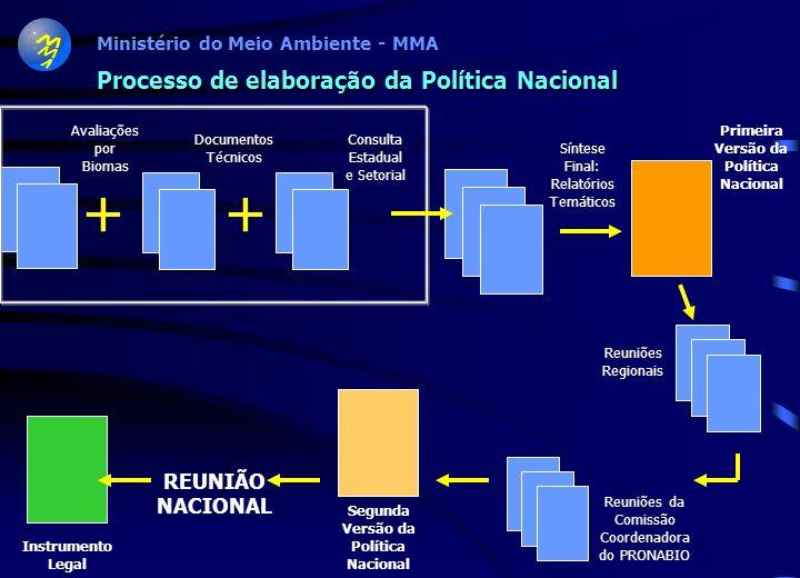Processo de elaboração da Política Nacional