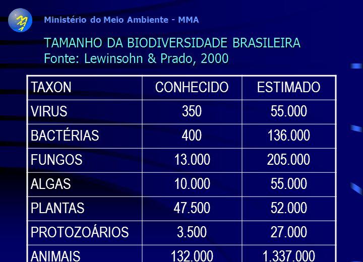 TAMANHO DA BIODIVERSIDADE BRASILEIRA Fonte: Lewinsohn & Prado, 2000