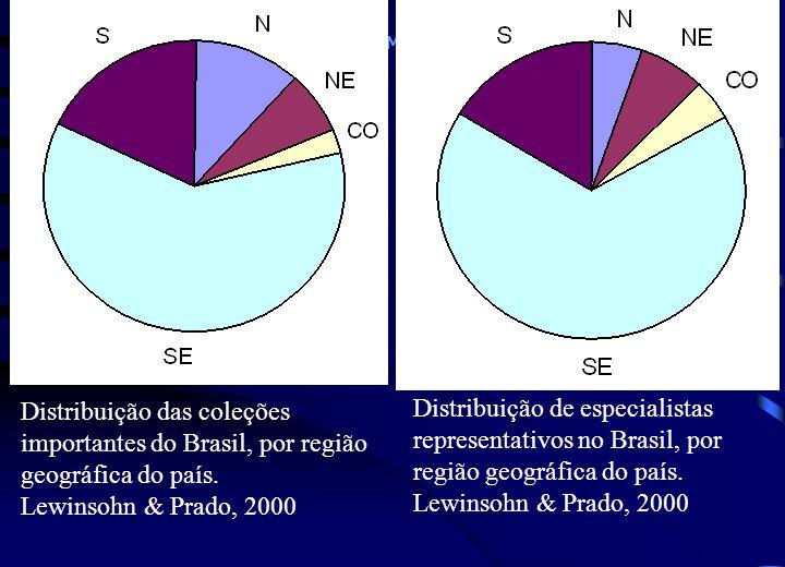 Distribuição das coleções importantes do Brasil, por região geográfica do país.