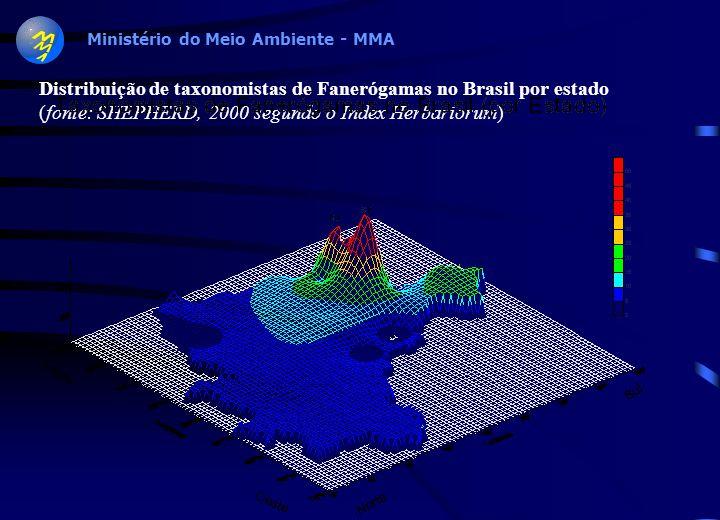 Distribuição de taxonomistas de Fanerógamas no Brasil por estado