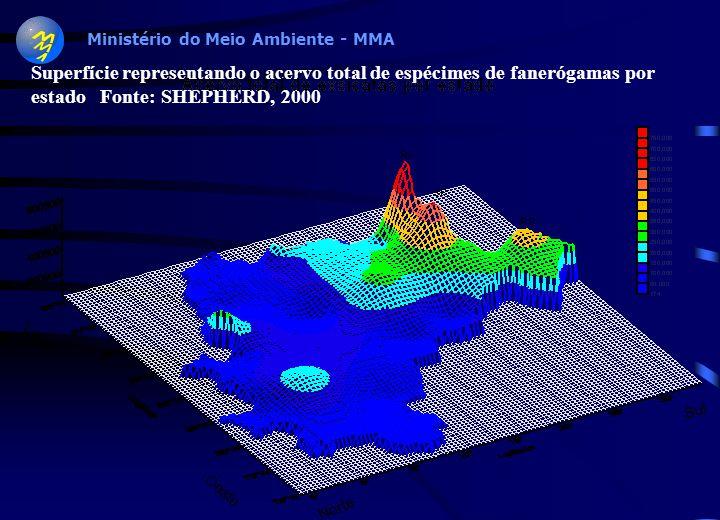 Superfície representando o acervo total de espécimes de fanerógamas por estado Fonte: SHEPHERD, 2000.