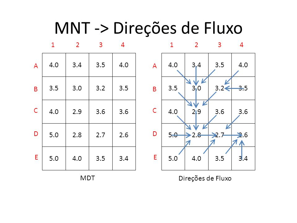 MNT -> Direções de Fluxo