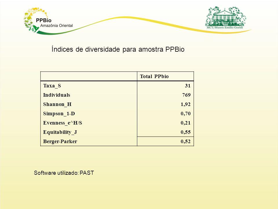 Índices de diversidade para amostra PPBio