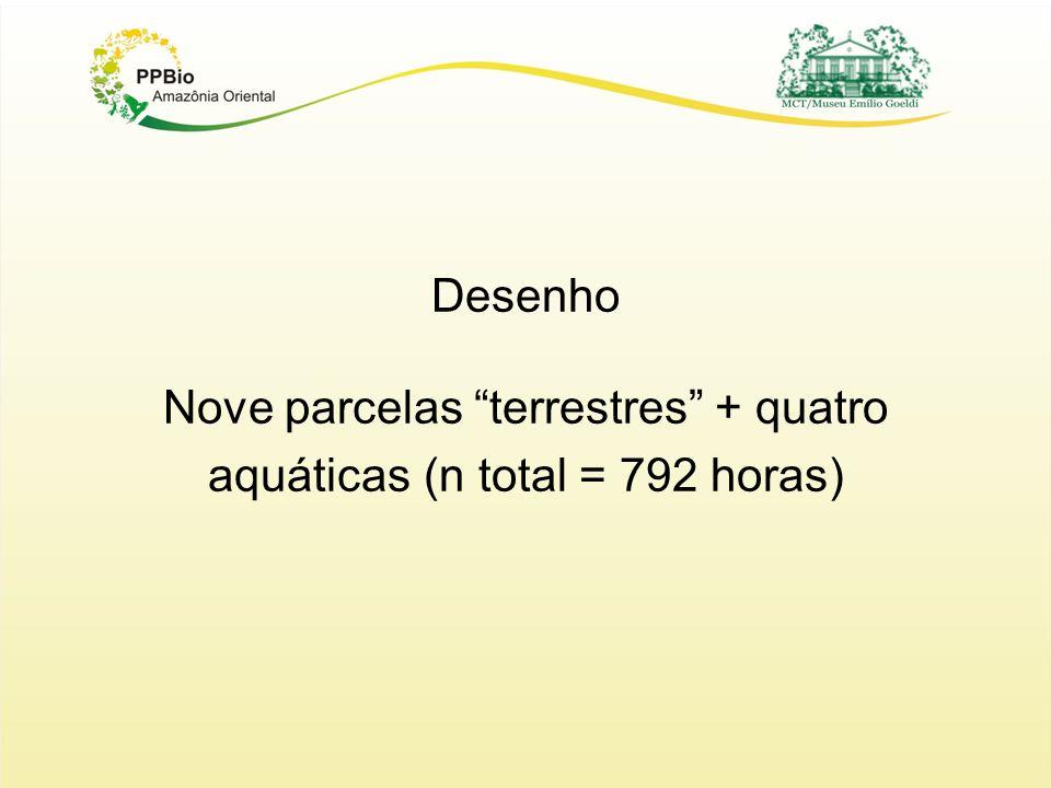 Desenho Nove parcelas terrestres + quatro aquáticas (n total = 792 horas)
