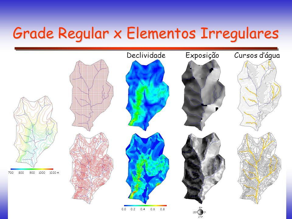 Grade Regular x Elementos Irregulares