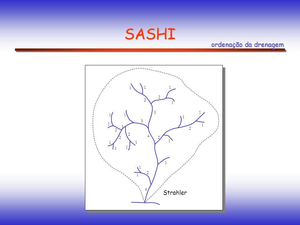 SASHI ordenação da drenagem 1 2 3 4 Strahler