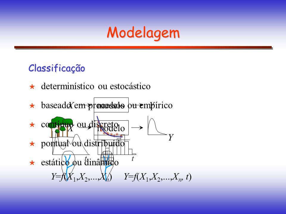 Modelagem Classificação determinístico ou estocástico