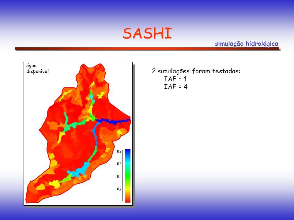 SASHI simulação hidrológica 2 simulações foram testadas: IAF = 1