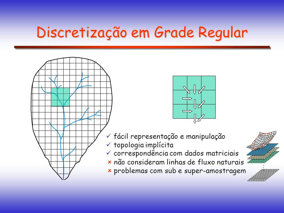 Discretização em Grade Regular
