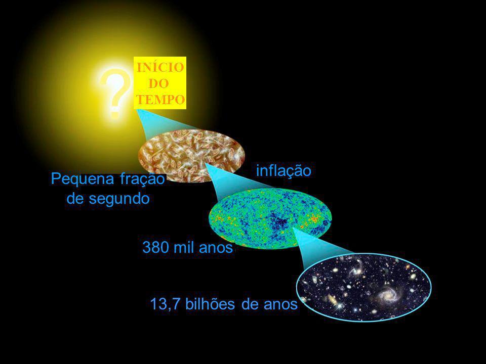 inflação Pequena fração de segundo 380 mil anos 13,7 bilhões de anos