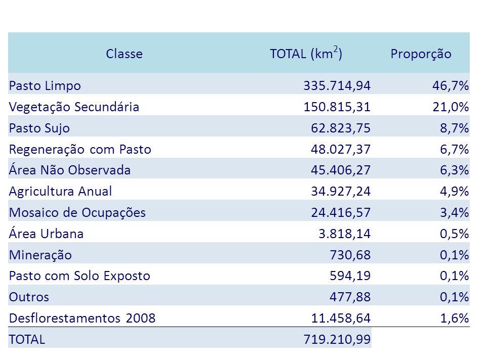 Classe TOTAL (km2) Proporção. Pasto Limpo. 335.714,94. 46,7% Vegetação Secundária. 150.815,31.