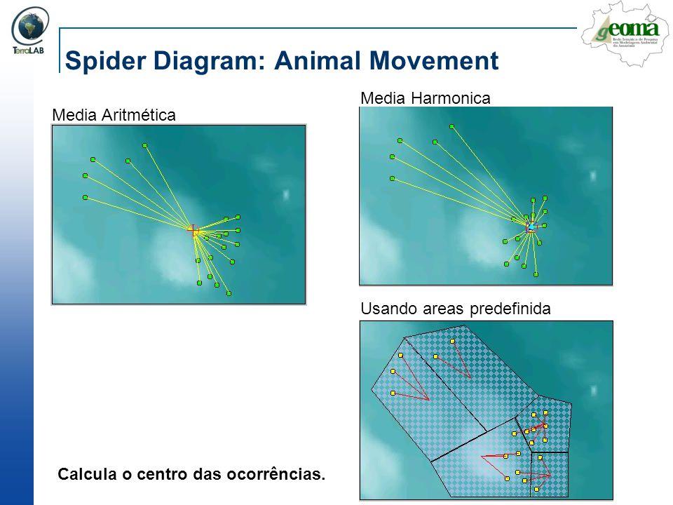 Spider Diagram: Animal Movement