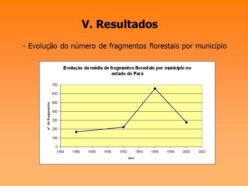 V. Resultados - Evolução do número de fragmentos florestais por município