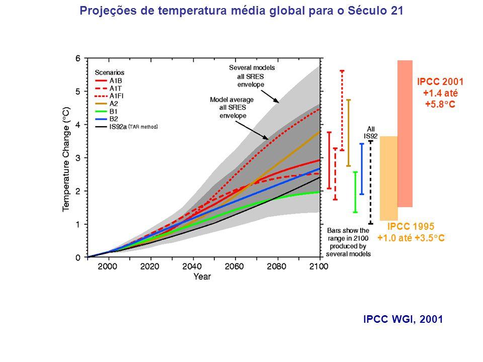 Projeções de temperatura média global para o Século 21