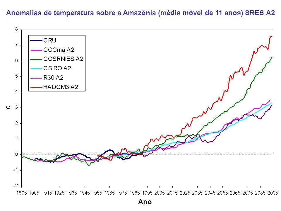 Anomalias de temperatura sobre a Amazônia (média móvel de 11 anos) SRES A2