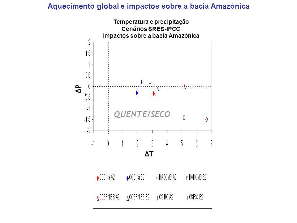 QUENTE/SECO Aquecimento global e impactos sobre a bacia Amazônica ΔP