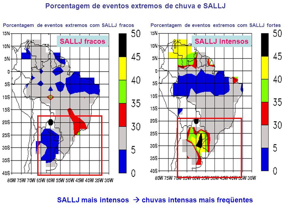 Porcentagem de eventos extremos de chuva e SALLJ