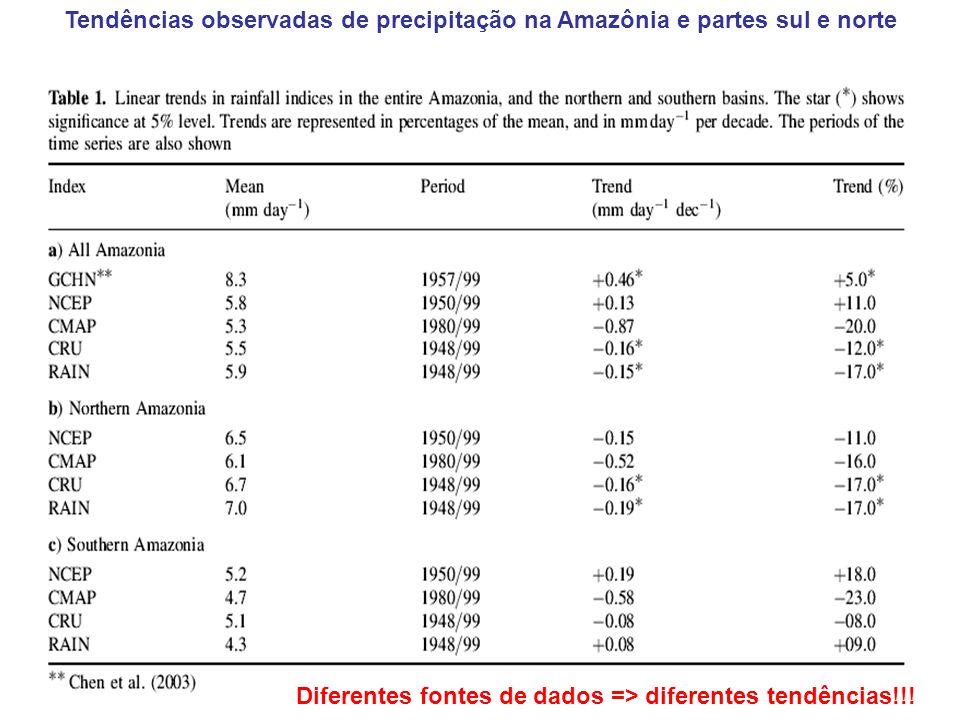 Tendências observadas de precipitação na Amazônia e partes sul e norte