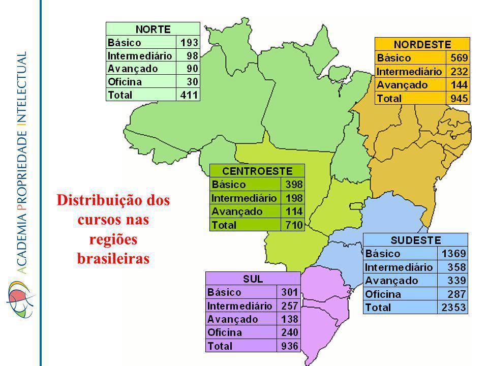 Distribuição dos cursos nas regiões brasileiras