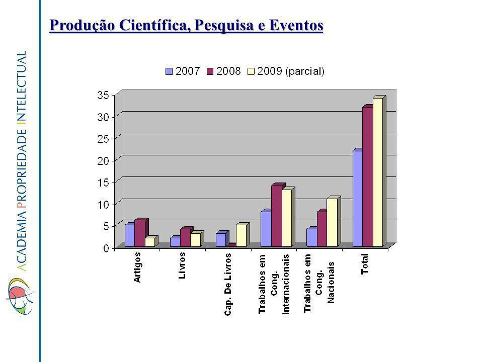 Produção Científica, Pesquisa e Eventos