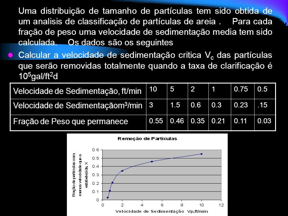 Uma distribuição de tamanho de partículas tem sido obtida de um analisis de classificação de partículas de areia . Para cada fração de peso uma velocidade de sedimentação media tem sido calculada. Os dados são os seguintes