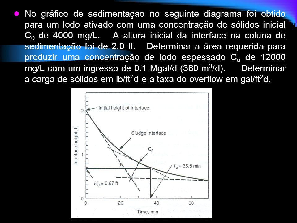 No gráfico de sedimentação no seguinte diagrama foi obtido para um lodo ativado com uma concentração de sólidos inicial C0 de 4000 mg/L.