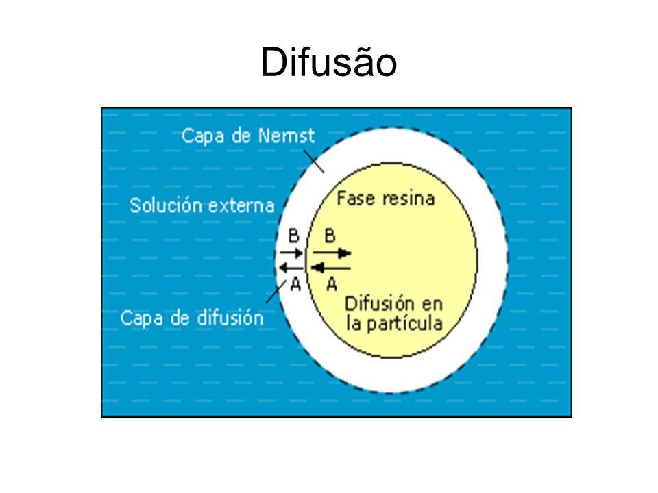 Difusão