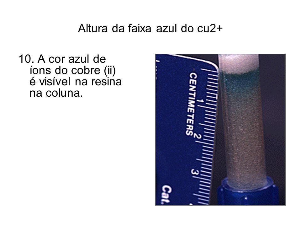Altura da faixa azul do cu2+