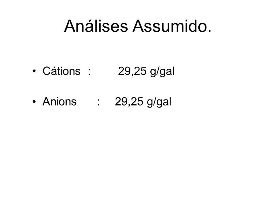 Análises Assumido. Cátions : 29,25 g/gal Anions : 29,25 g/gal